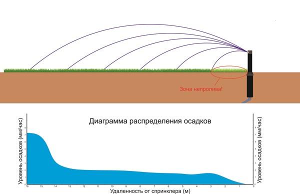 Как мы видим, критическим местом у каждого спринклера является зона в непосредственной близости к нему.