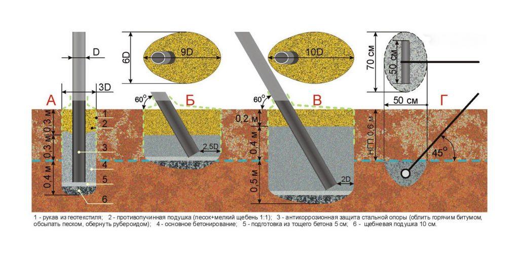 Фиксация столбов в сложных подвижных грунтах