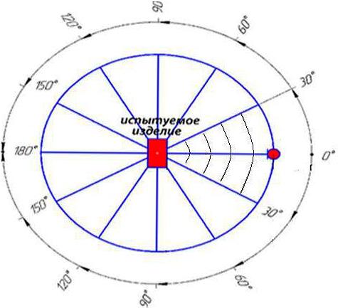 По результатам испытаний отпугивателей Торнадо, диаграмма направленности ультразвука, излучаемого приборами, составила максимум 30 градусов...