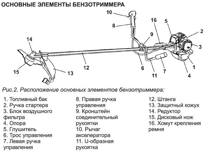Схема основных элементов триммера